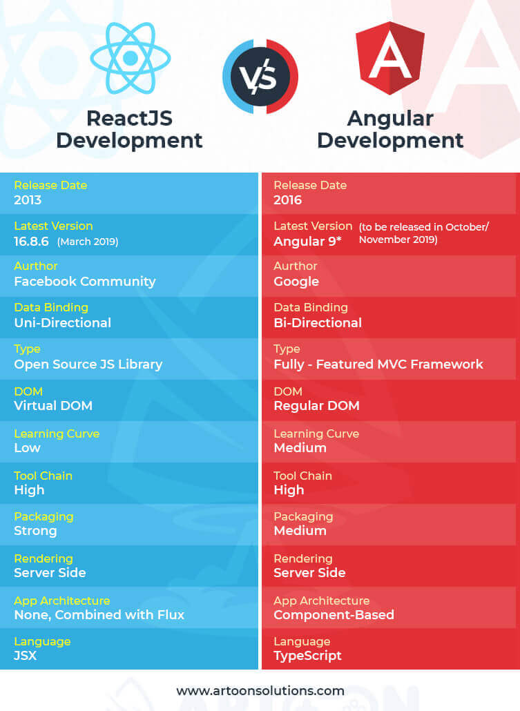 Angular vs ReactJS